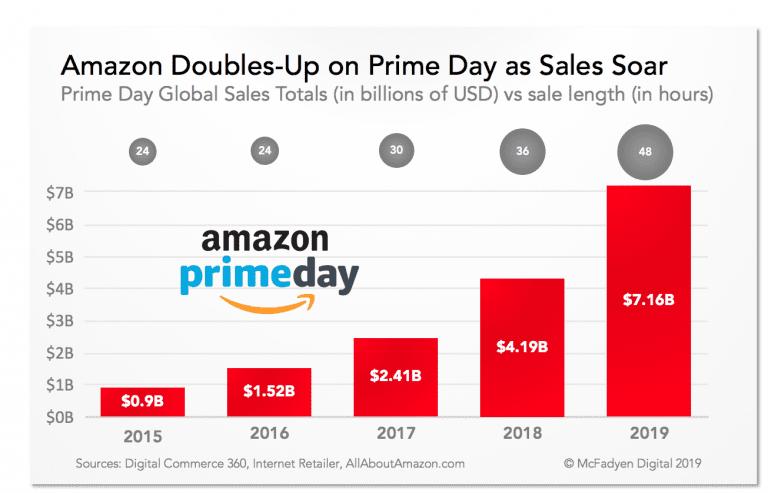 Amazon Prime Day 2019 Revenue vs Time of Sale