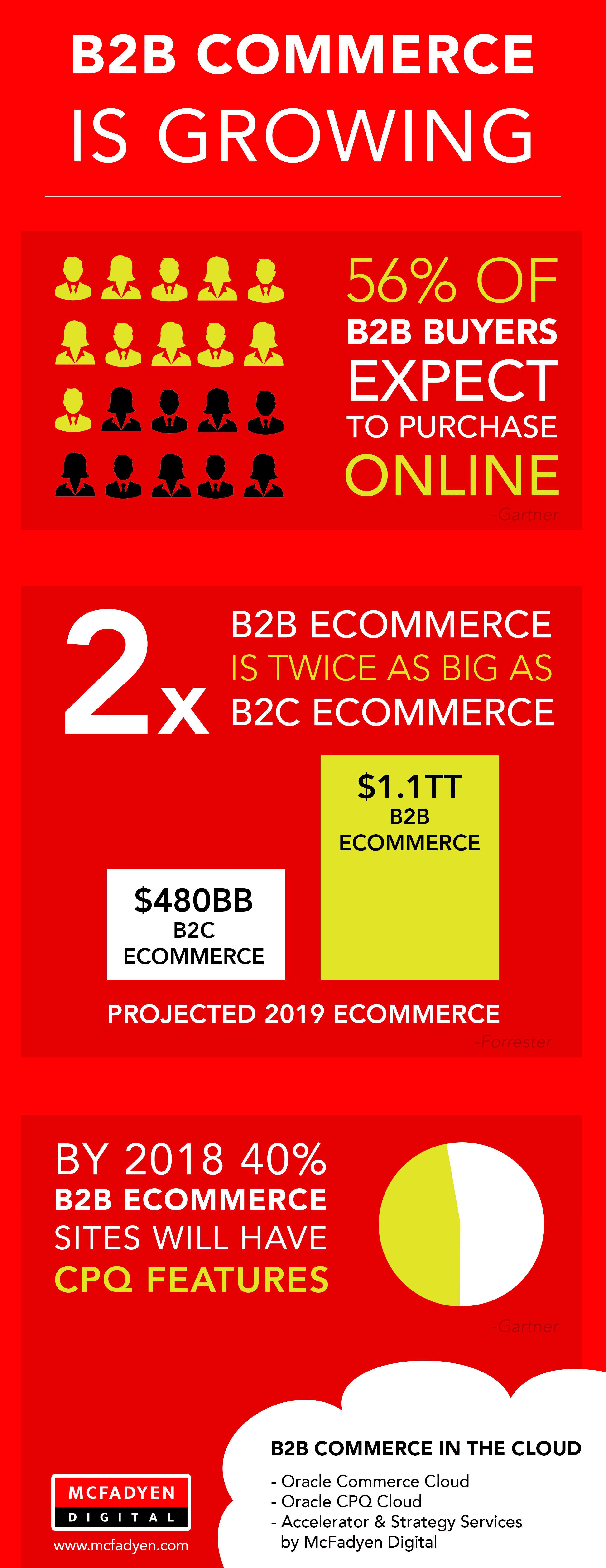 B2B Ecommerce Business is Growing - McFadyen Digital