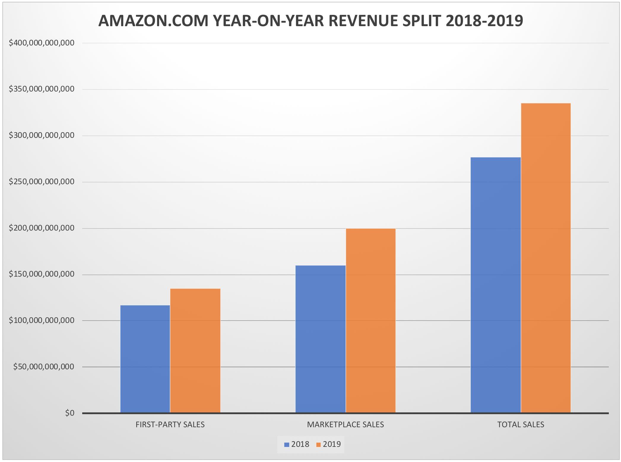 Amazon.com Year-on-Year Revenue Split 2018-2019