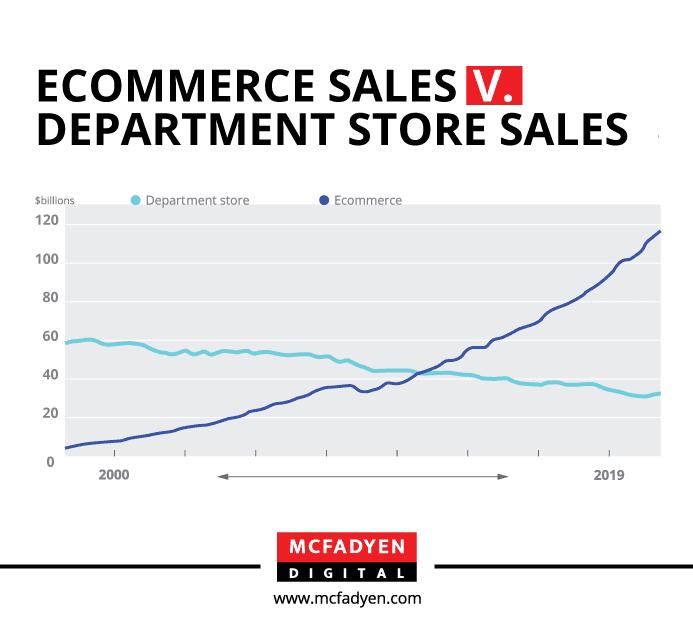 Ecommerce Sales vs. Department Store Sales