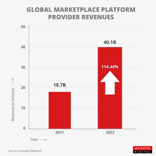 Global Marketplace Platform Revenues