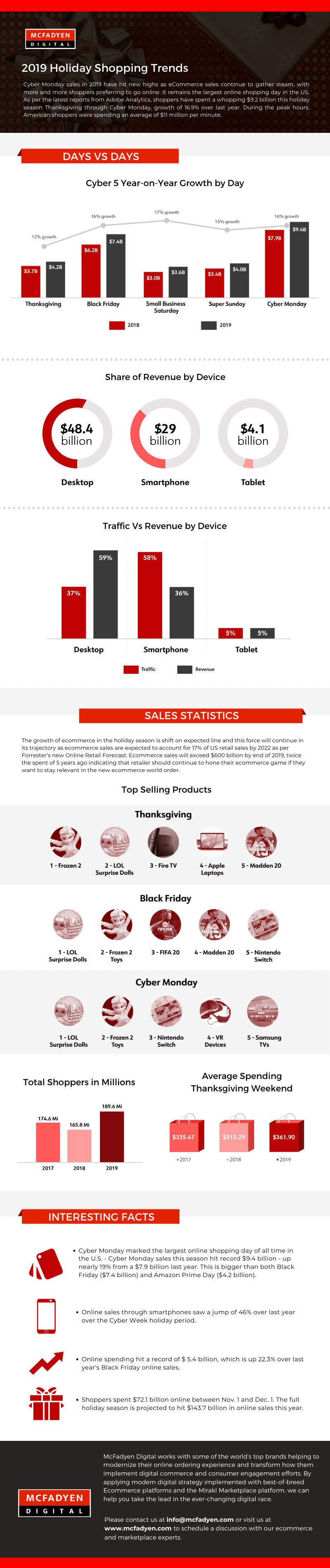 Infographic - Sales Skyrocket 2019 Holiday Season