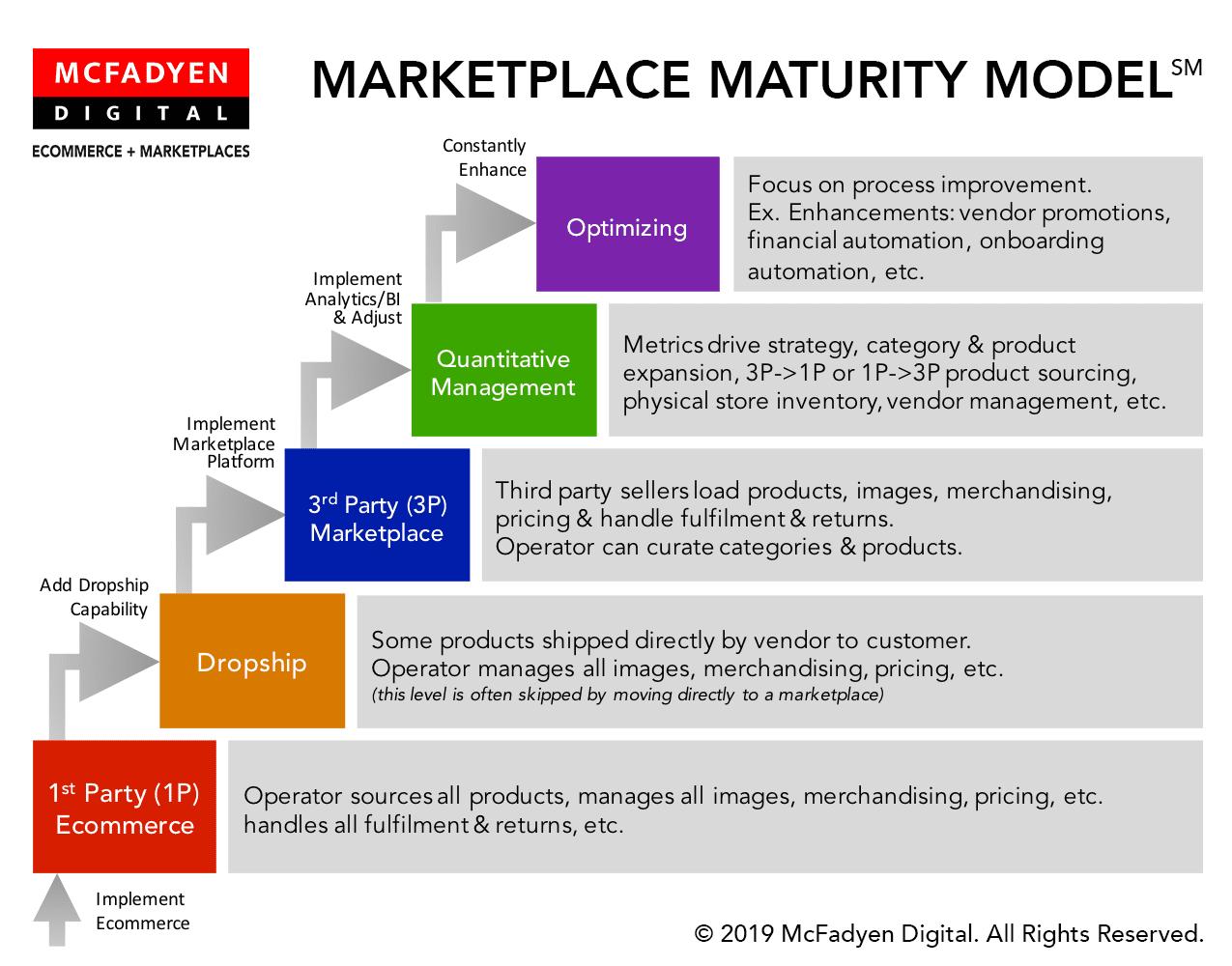 Marketplace Maturity Model - Condensed