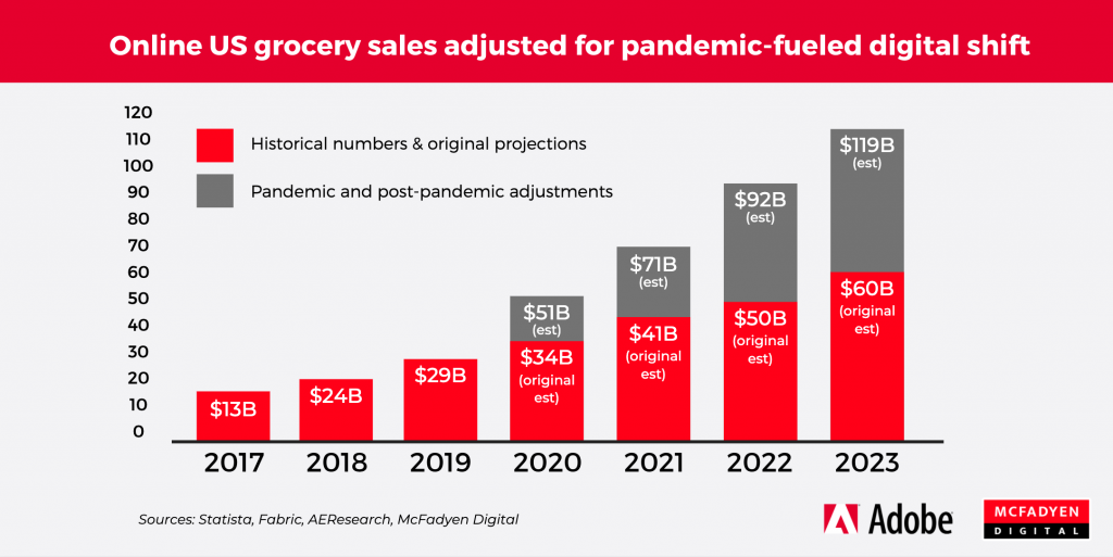 Online Grocery Growth in US 2020