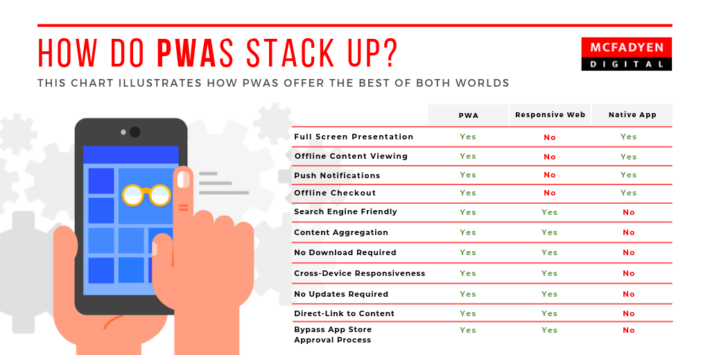 How do PWAs stack up?