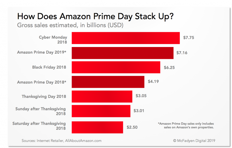How Prime Day 2019 Stacks Up