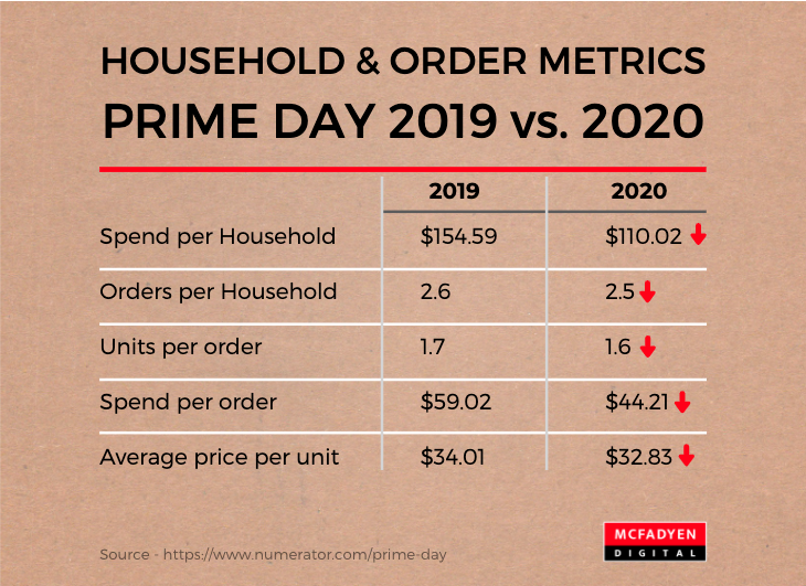 Prime Day 2019 vs 2020 Households and Orders