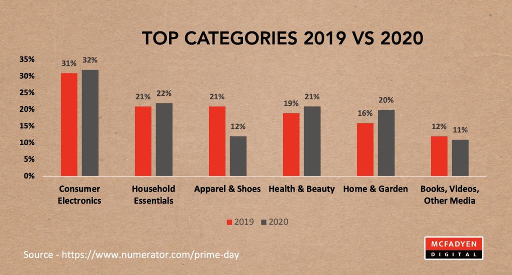 Prime Day 2019 vs 2020 Categories