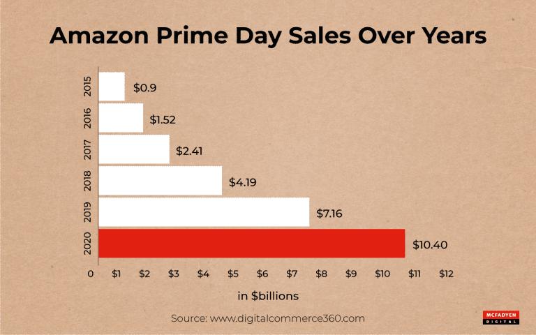 Amazon Prime Day Sales History