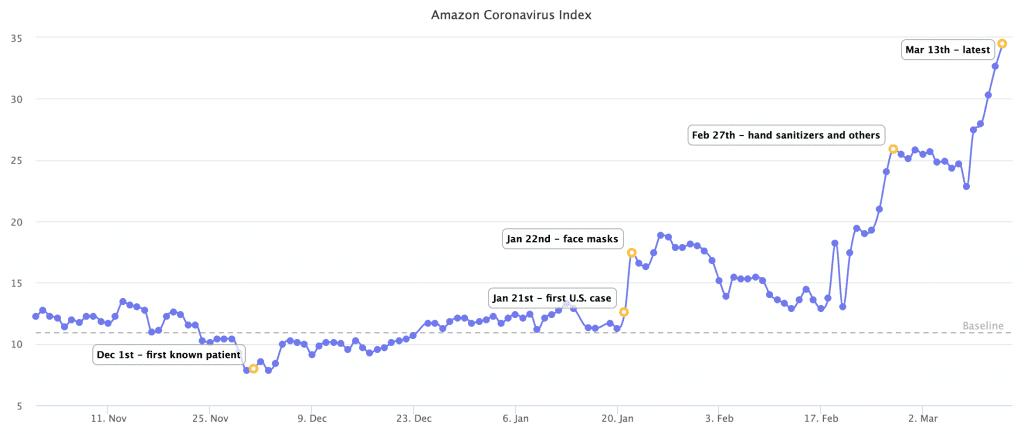 COVID-19 Amazon Demand
