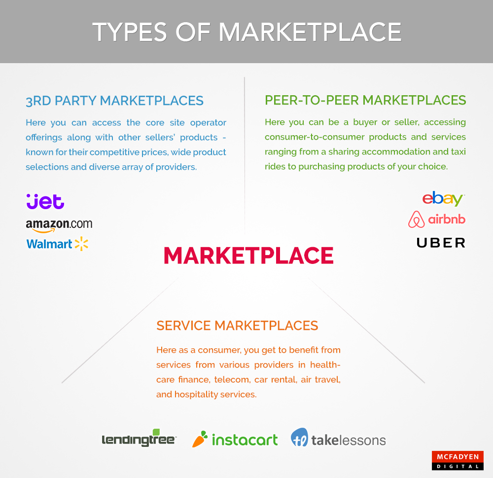 Types of Marketplace