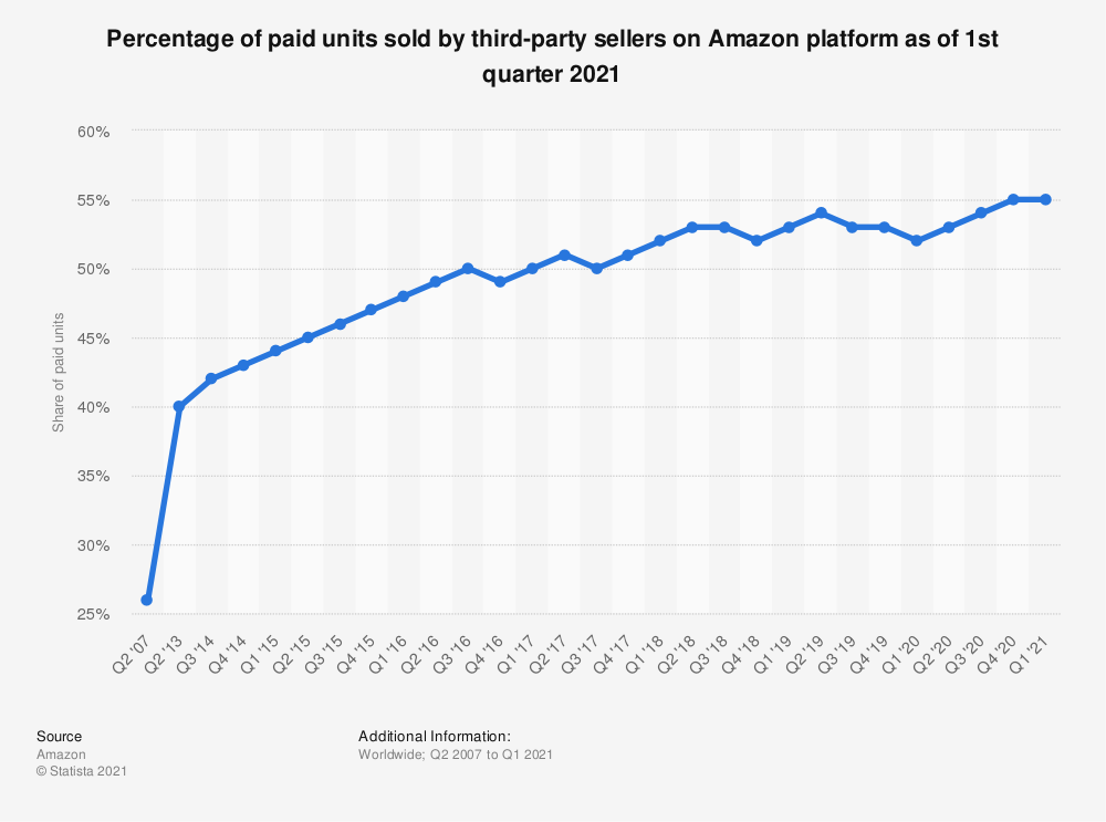 Statistic: Percentage of paid units sold by third-party sellers on Amazon platform as of 4th quarter 2017   Statista