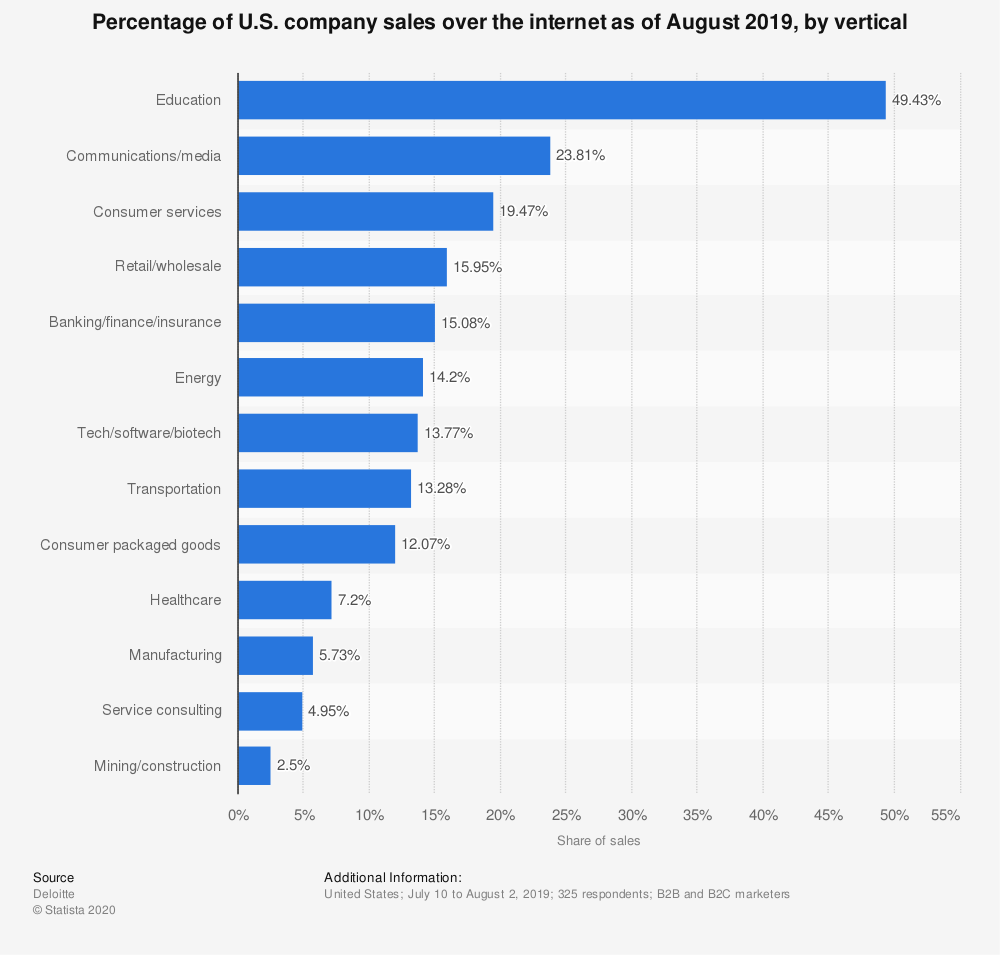 Statistic: Percentage of U.S. company sales over the internet as of August 2017, by vertical | Statista