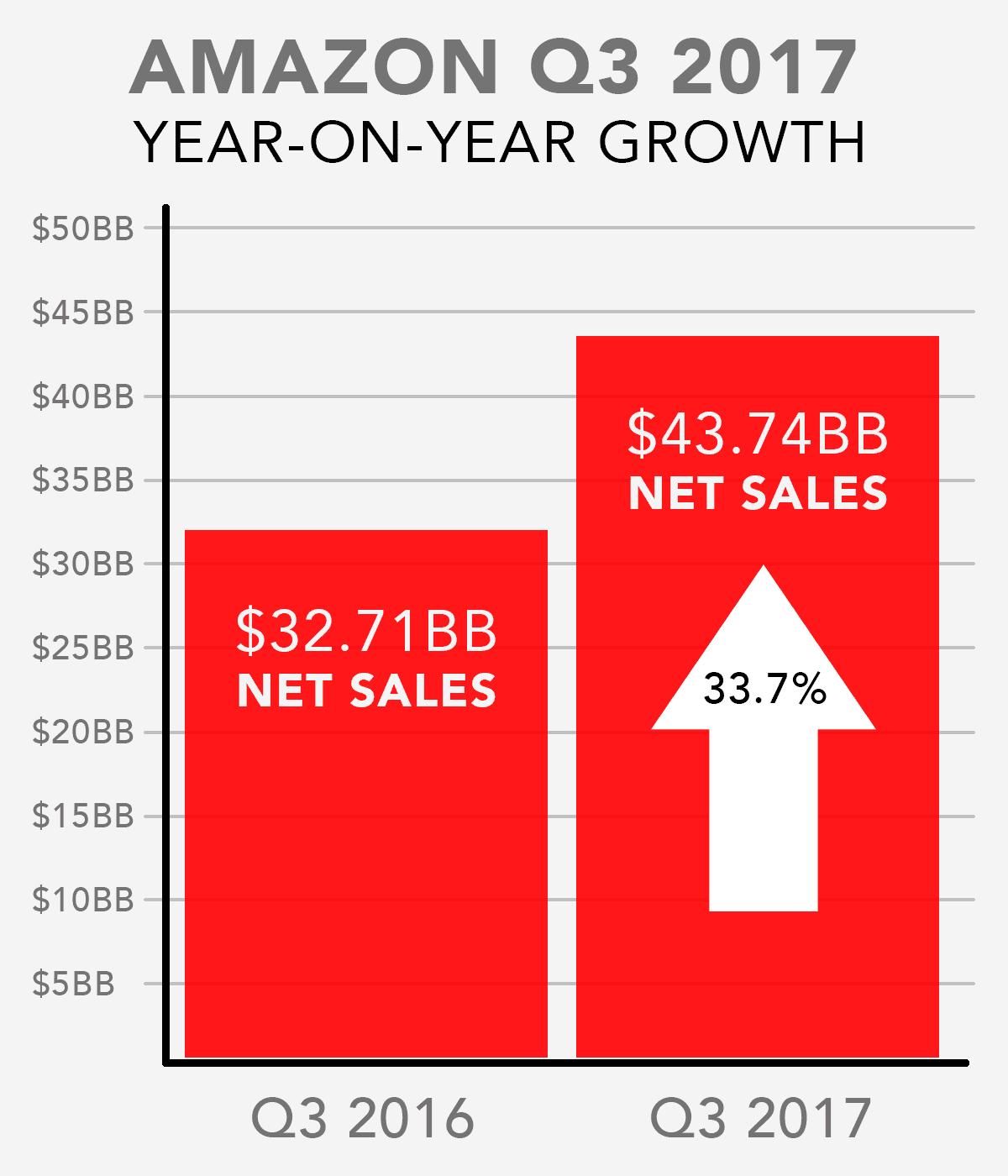 Amazon Growth Chart 2017 Q3 Year-on-year