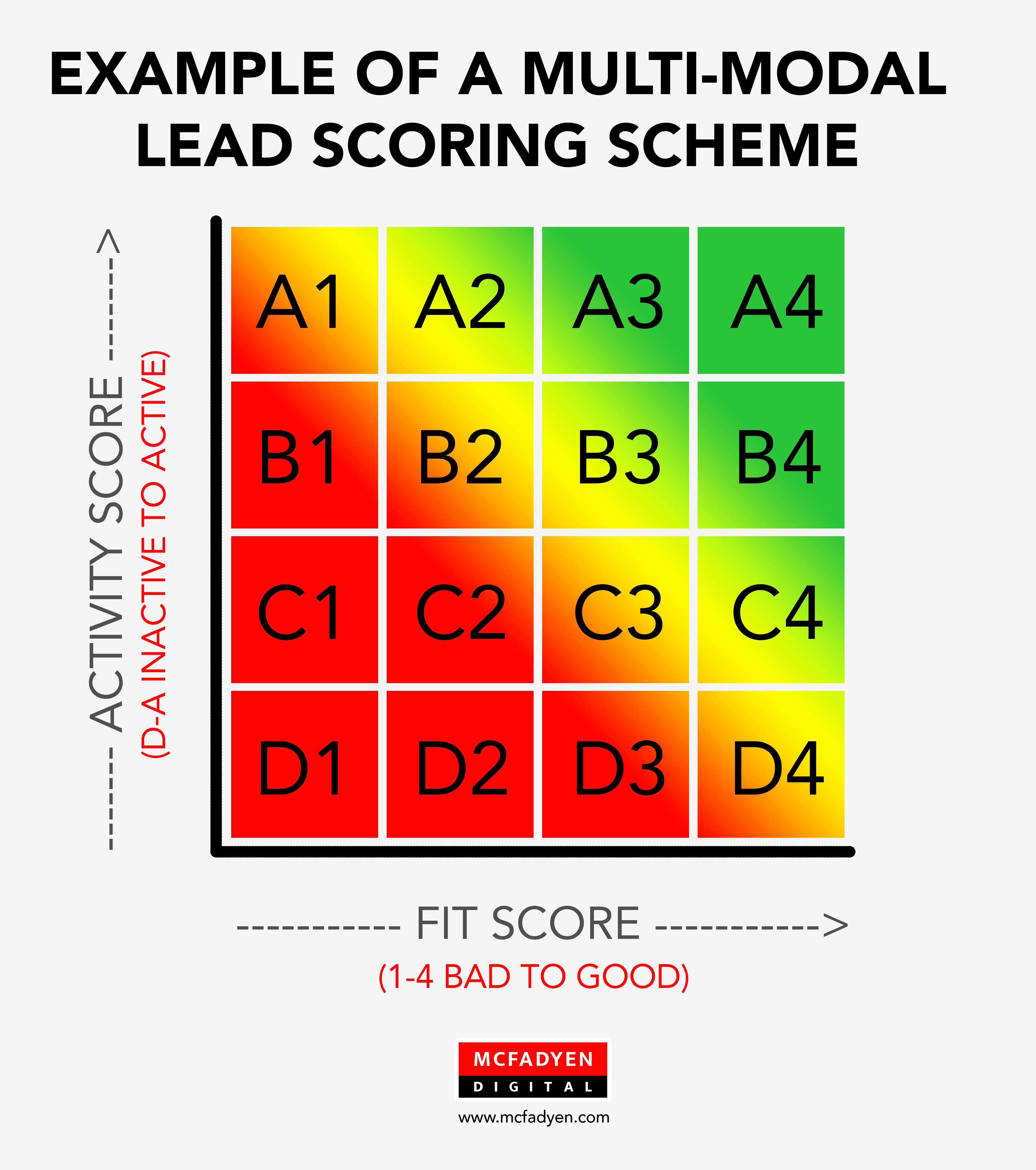 B2B Lead Scoring Scheme