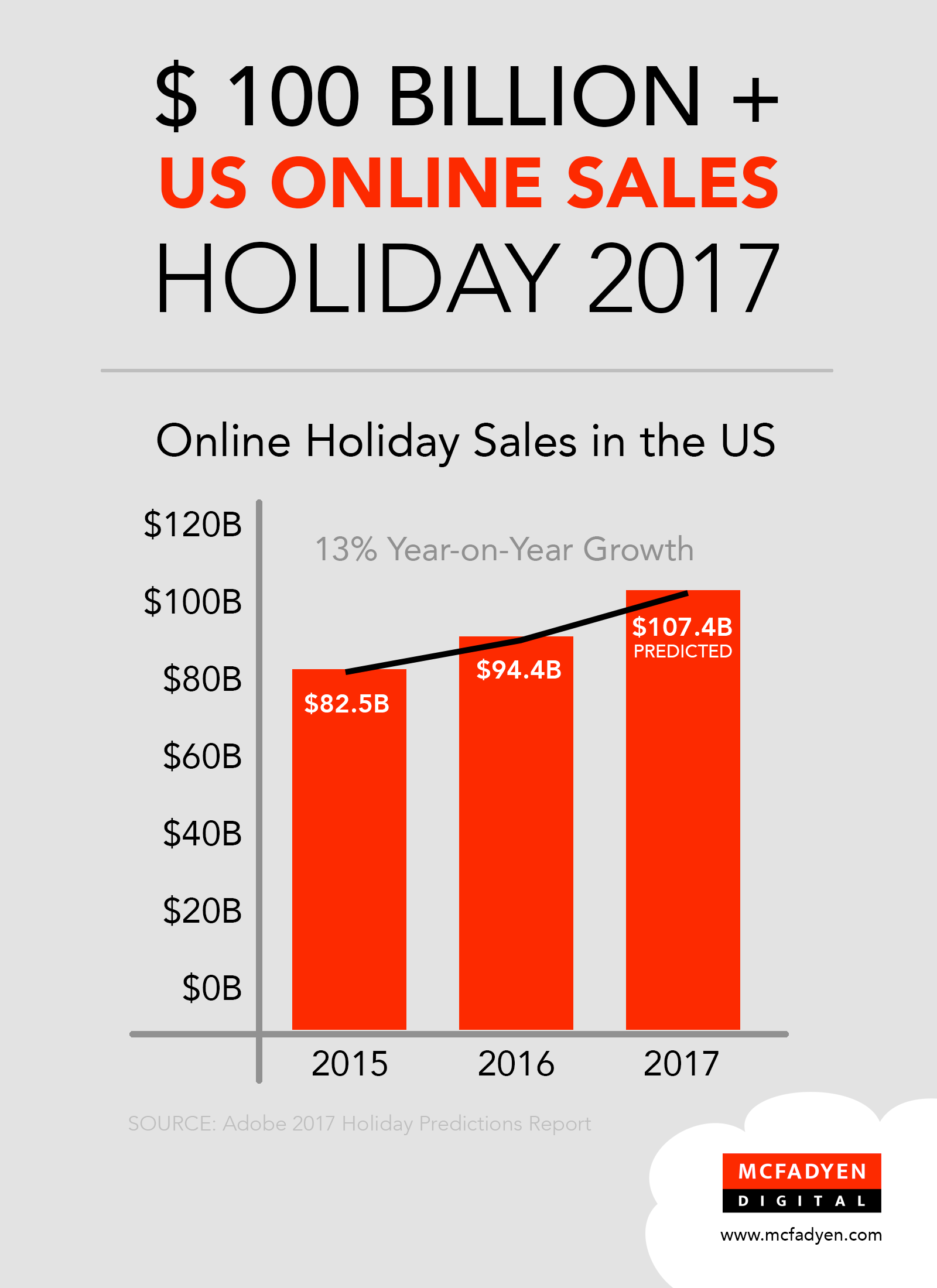 US ONline Holiday Sales 2017 Graphic