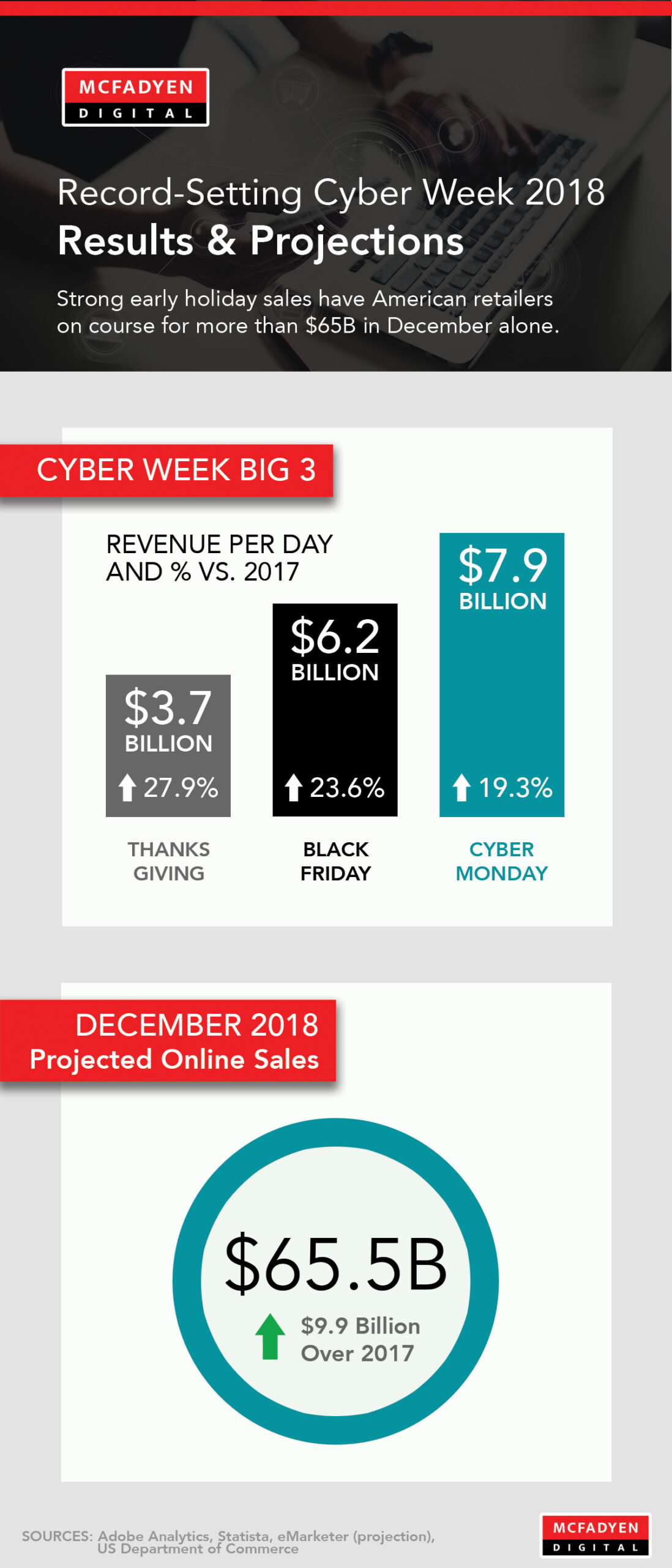 Cyberweek 2018 Infographic