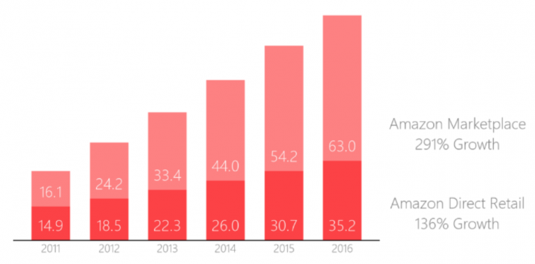 Amazon Marketplace Growth since 2011