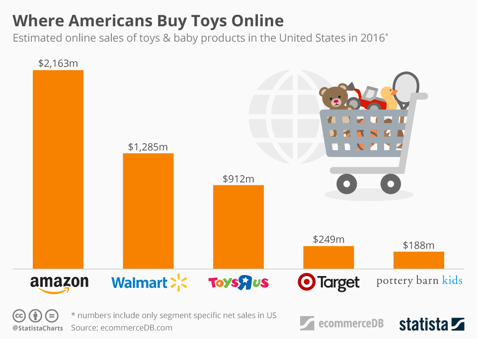 Where Americans Buy Toys Online